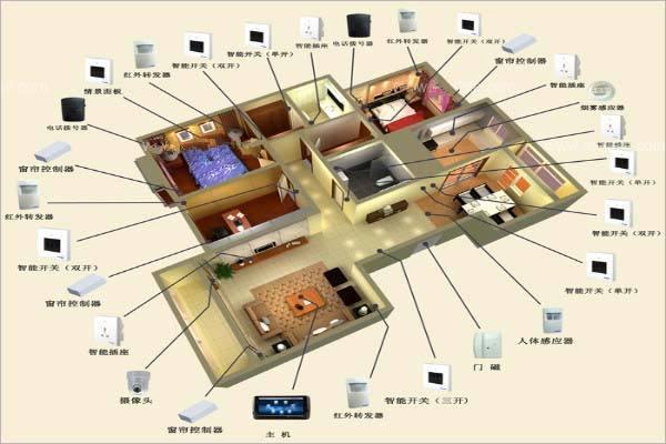 智能家居的概念